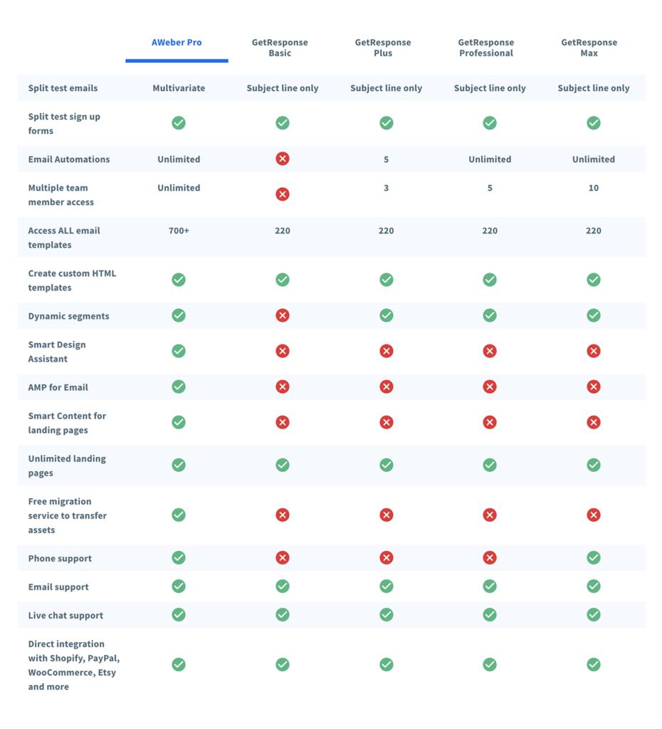 AWeber vs GetResponse feature comparison for paid plans