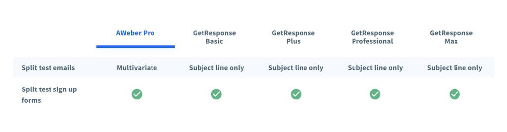 AWeber vs GetResponse split test feature comparison chart