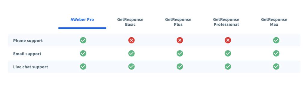 AWeber vs GetResponse comparison chart on customer support