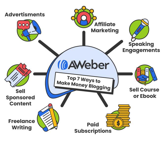 Top 7 ways to make money blogging