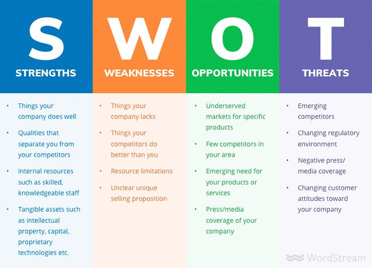 SWOT brainstorming techniques