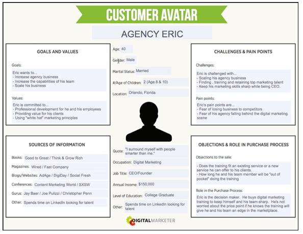 Example of a customer persona avatar